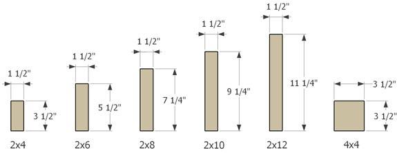Wood Lumber Sizes ~ Wood information diyskate